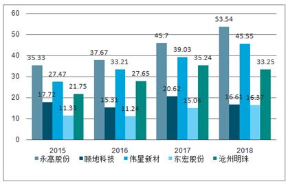 2019年中国gdp总量及增长趋势图 图表:2019年中国三产业增加值结构图图片